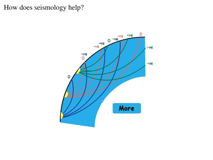 How does seismology help?