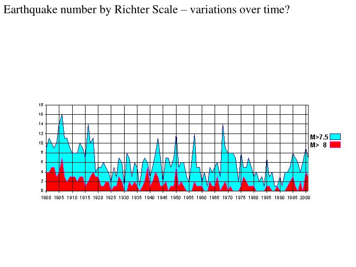 Earthquake number by Richter Scale – variations over time?