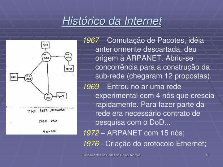 Histórico da Internet