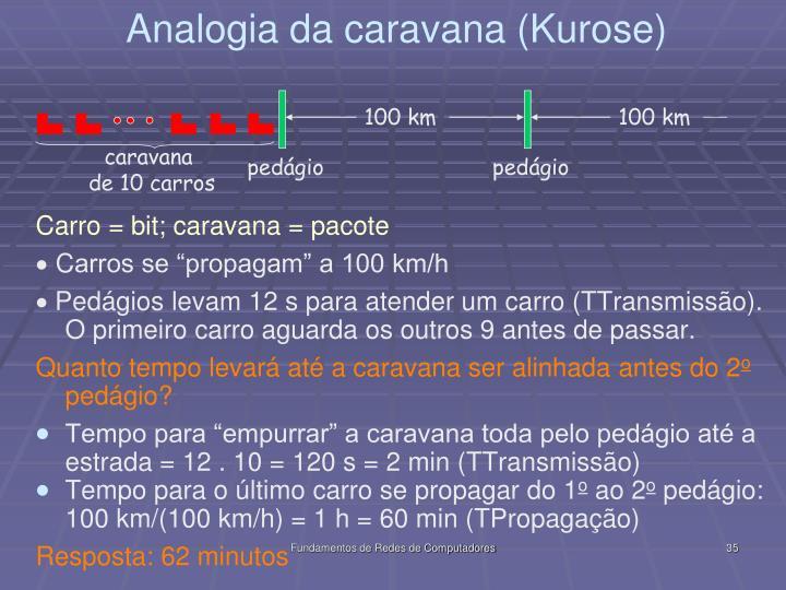 Carro = bit; caravana = pacote
