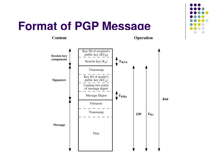 Format of PGP Message