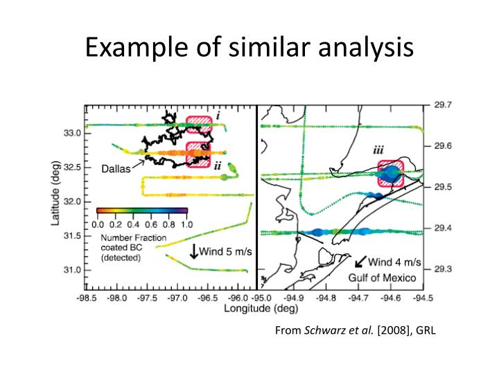 Example of similar analysis