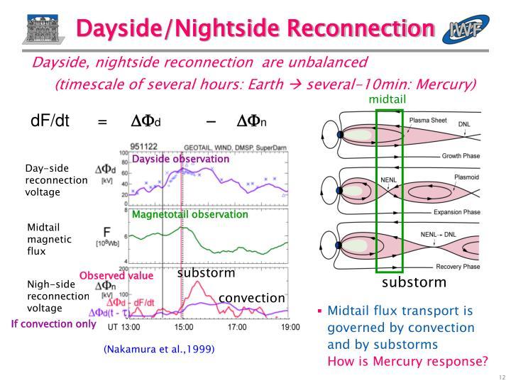 Dayside, nightside reconnection  are unbalanced