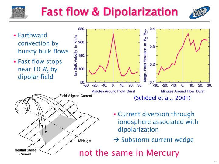 Fast flow & Dipolarization