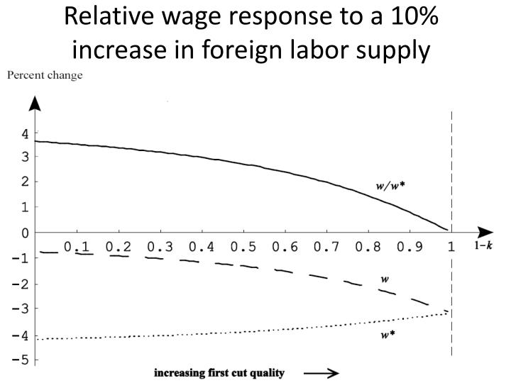 Relative wage response to a 10% increase in foreign labor supply