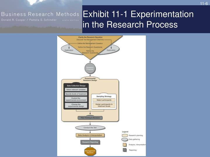 Exhibit 11-1 Experimentation in the Research Process