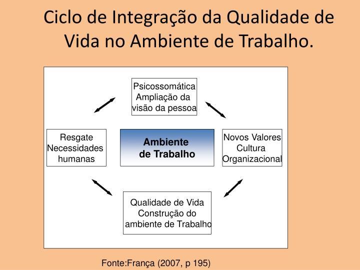 Ciclo de Integração da Qualidade de Vida no Ambiente de Trabalho.