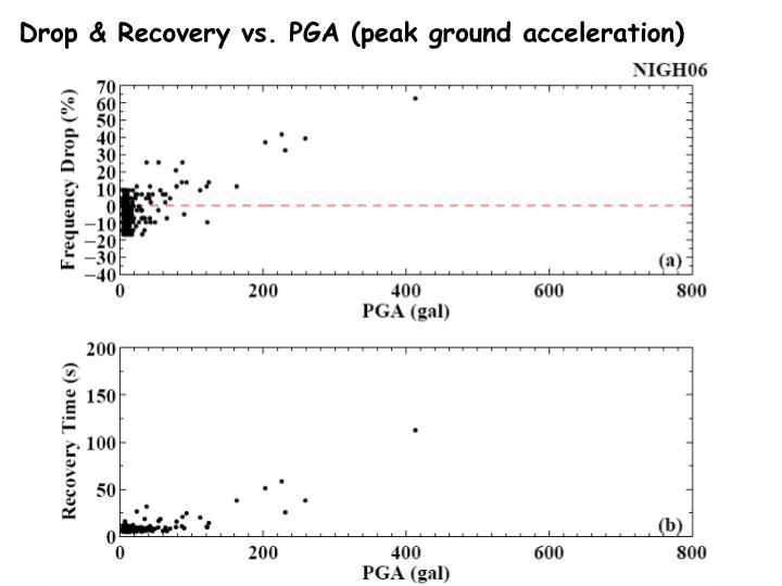 Drop & Recovery vs. PGA (peak ground acceleration)
