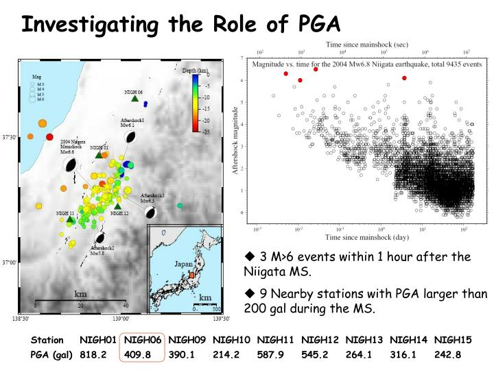 Investigating the Role of PGA