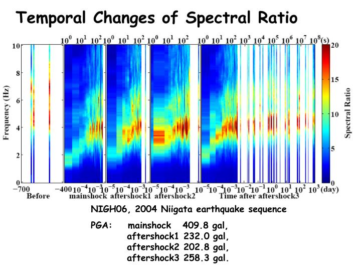 Temporal Changes of Spectral Ratio