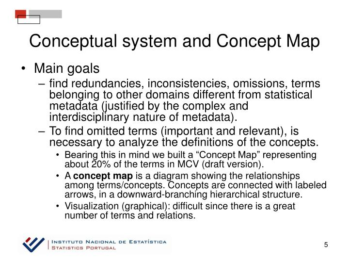 Conceptual system and Concept Map