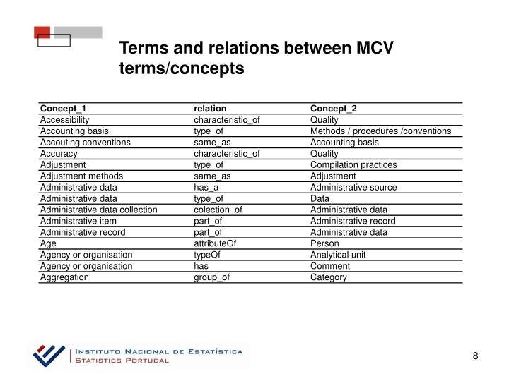 Terms and relations between MCV terms/concepts