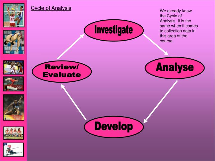 Cycle of Analysis