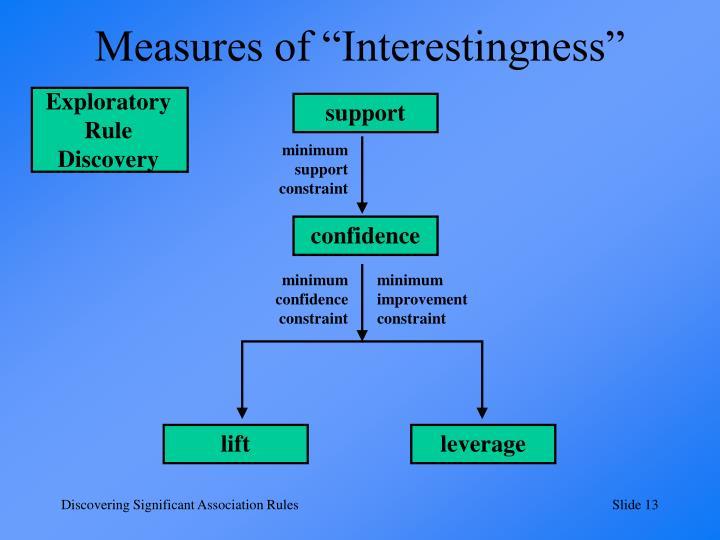 "Measures of ""Interestingness"""
