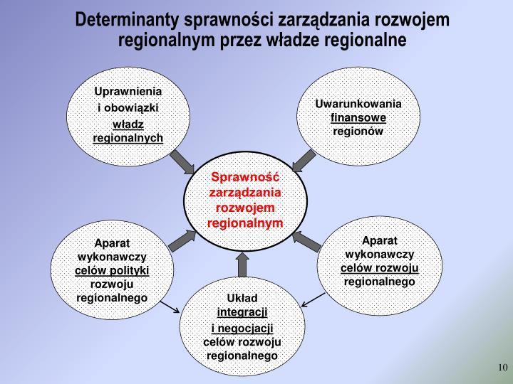 Determinanty sprawności zarządzania rozwojem regionalnym przez władze regionalne