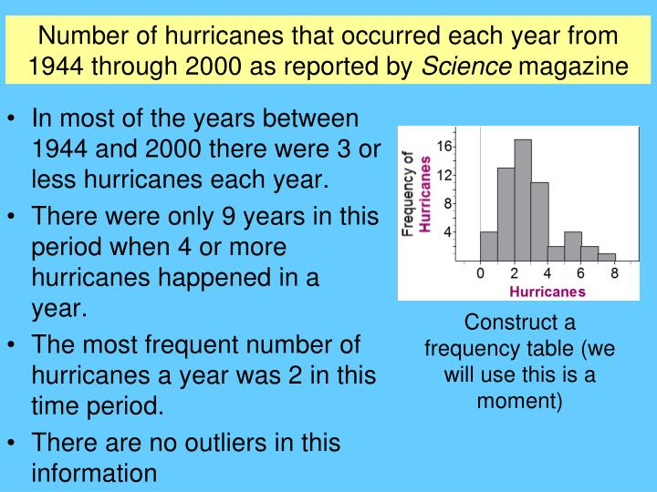 Number of hurricanes that occurred each year from 1944 through 2000 as reported by