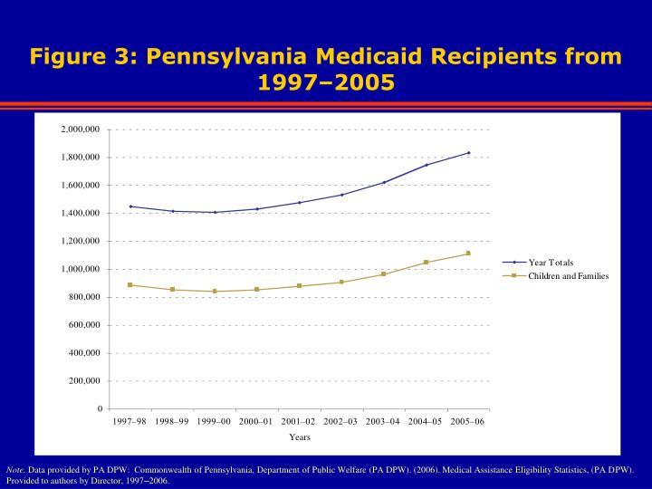 Figure 3: Pennsylvania Medicaid Recipients from