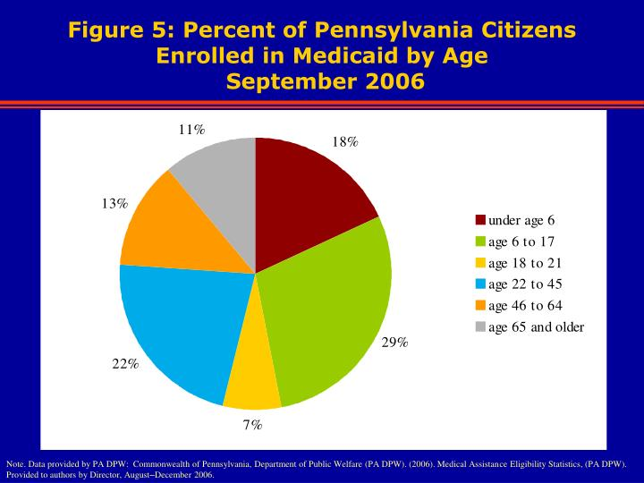 Figure 5: Percent of Pennsylvania Citizens Enrolled in Medicaid by Age
