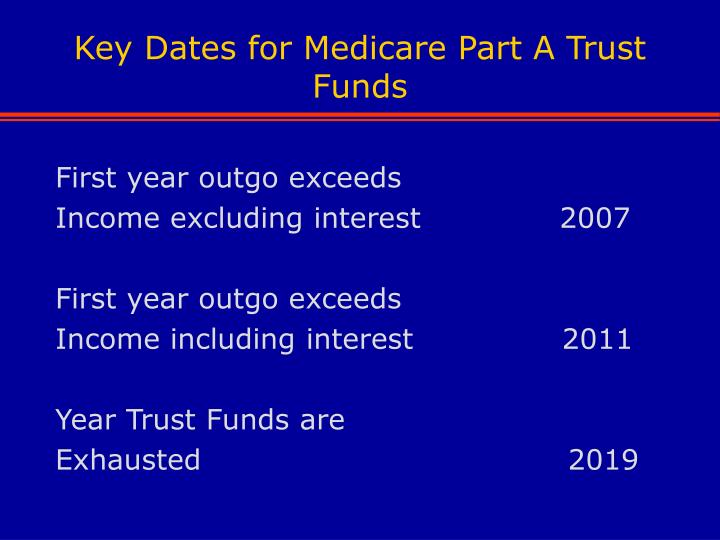 Key Dates for Medicare Part A Trust Funds