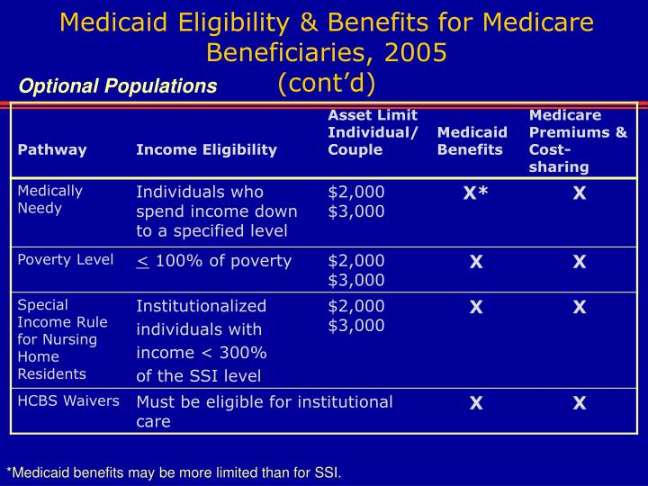 Medicaid Eligibility & Benefits for Medicare Beneficiaries, 2005