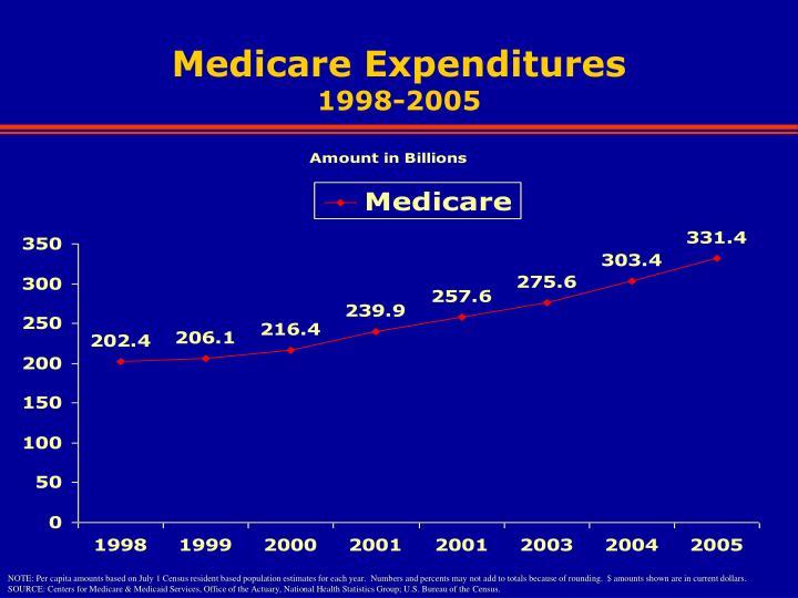 Medicare Expenditures