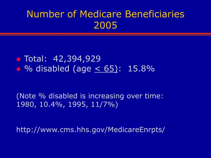 Number of Medicare Beneficiaries