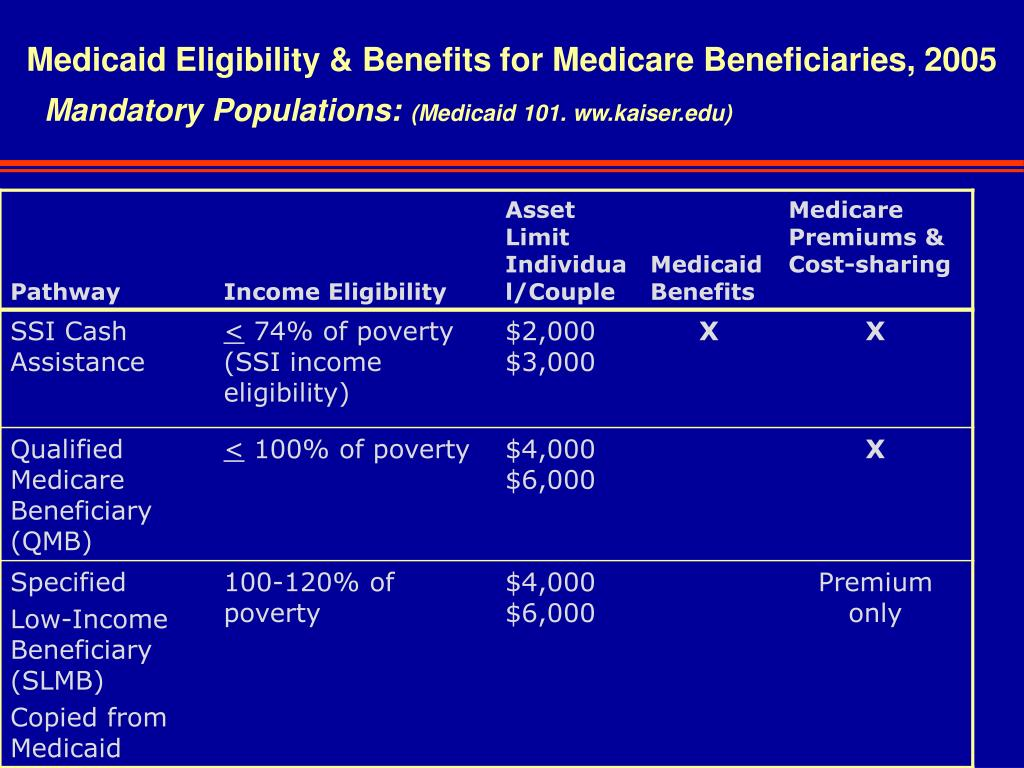 PPT - The Basics of Medicare and Medicaid PowerPoint