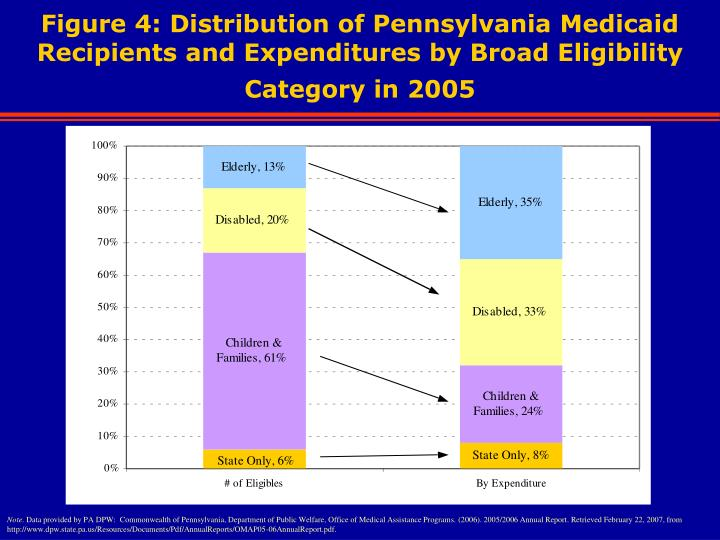 Figure 4: Distribution of Pennsylvania Medicaid Recipients and Expenditures by Broad Eligibility Category in 2005