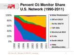 percent o 3 monitor share u s network 1990 2011
