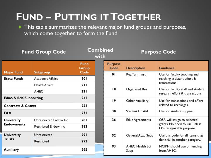 Fund – Putting it Together