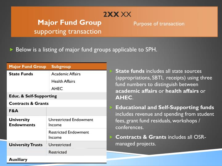 Below is a listing of major fund groups applicable to SPH.