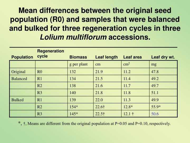 Mean differences between the original seed population (R0) and samples that were balanced and bulked for three regeneration cycles in three