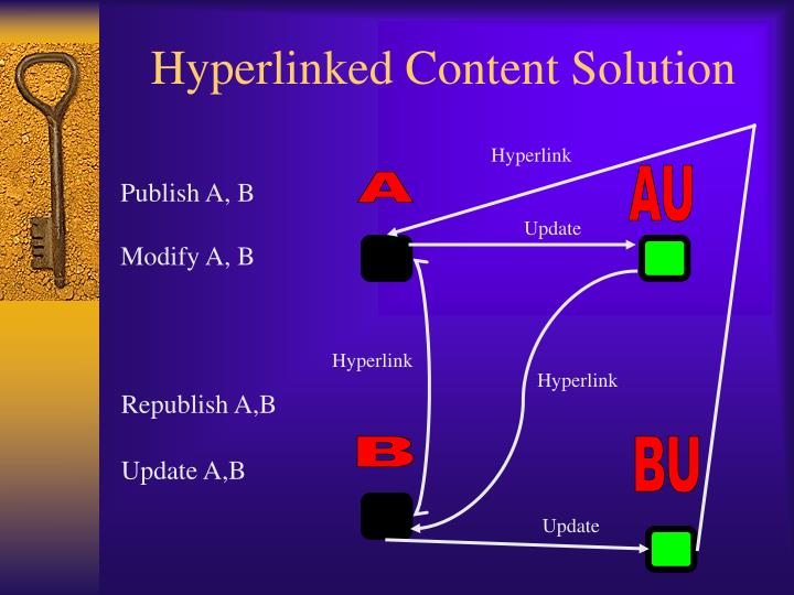 Hyperlinked Content Solution