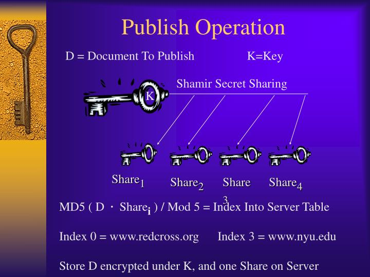 Publish Operation