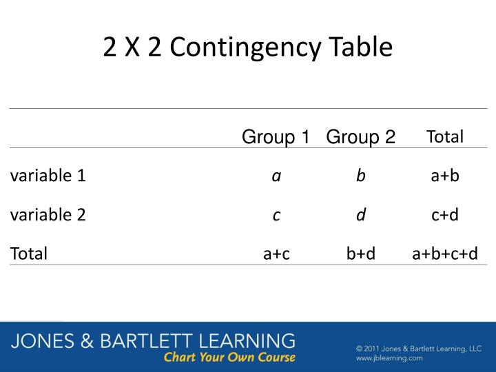 2 X 2 Contingency Table
