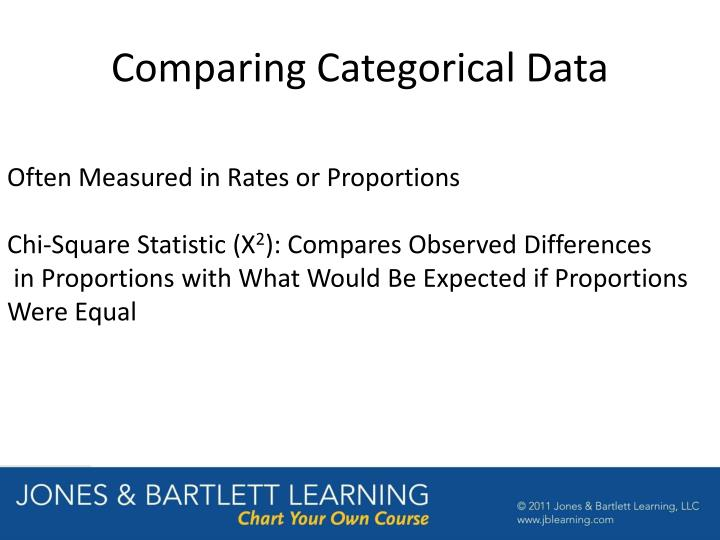 Comparing Categorical Data