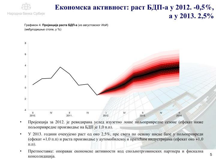 Економска активност: раст БДП-а у 2012. -0,5%, а у 2013. 2,5%