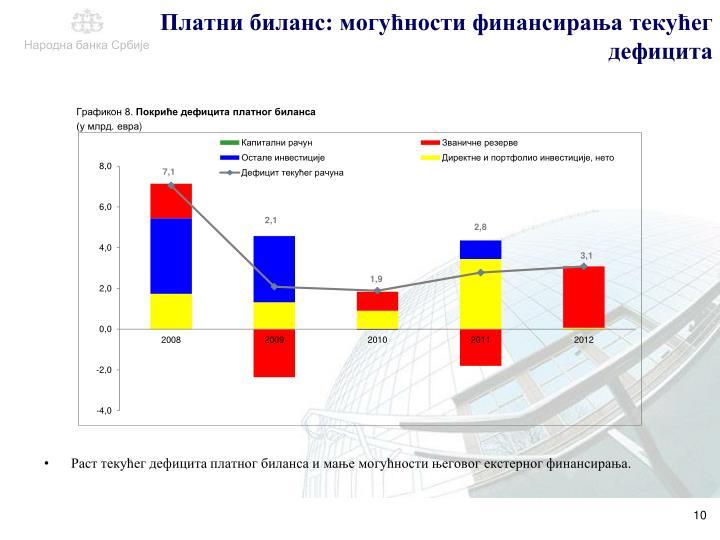 Платни биланс: могућности финансирања текућег дефицита