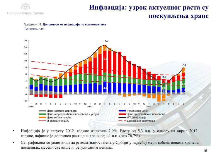Инфлација: узрок актуелног раста су поскупљења хране