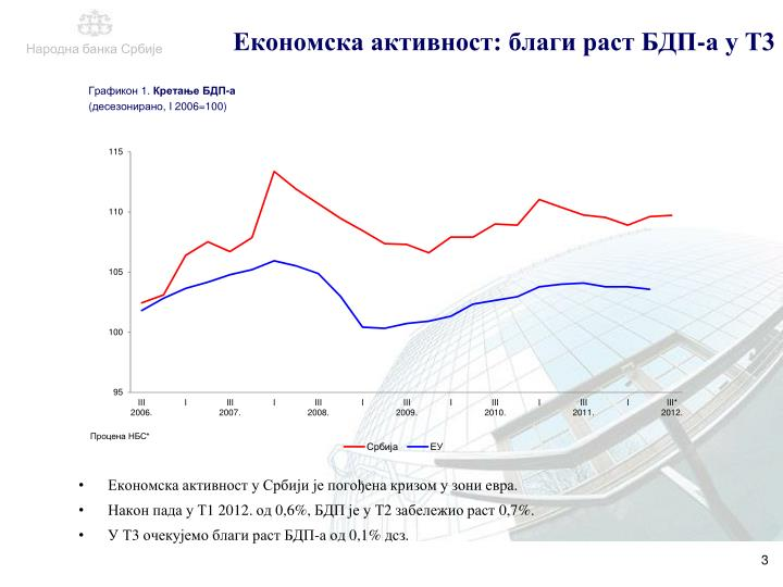 Економска активност: благи раст