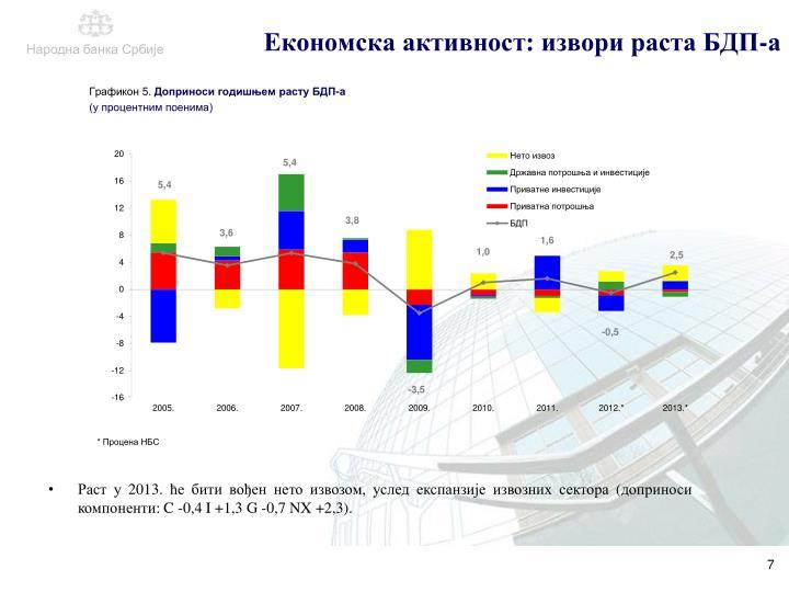 Економска активност: извори раста БДП-а