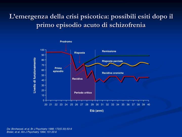 L emergenza della crisi psicotica possibili esiti dopo il primo episodio acuto di schizofrenia