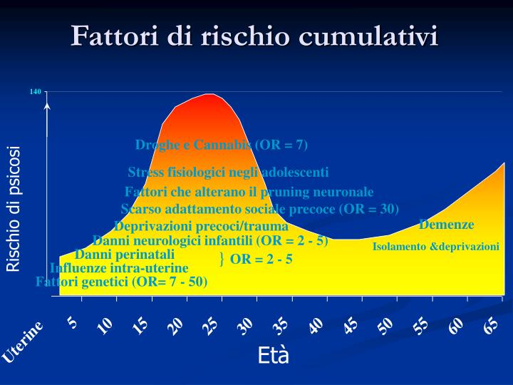 Fattori di rischio cumulativi