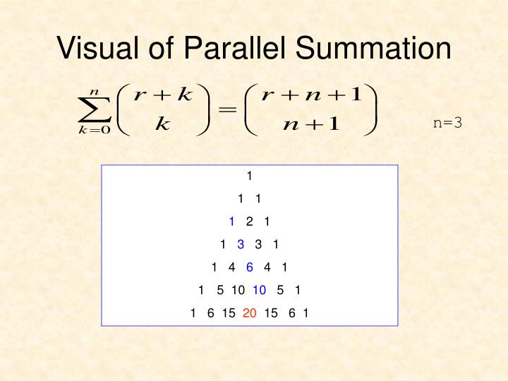 Visual of Parallel Summation