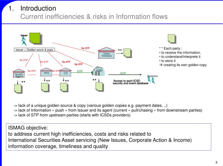 Introduction current inefficiencies risks in information flows