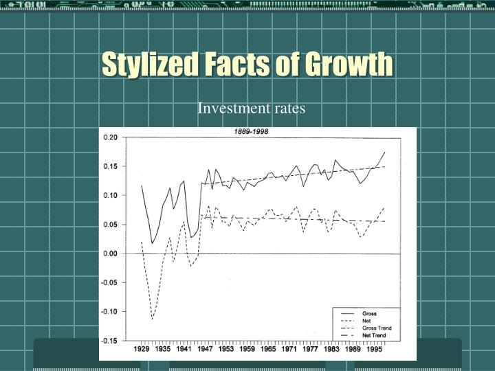 Stylized Facts of Growth