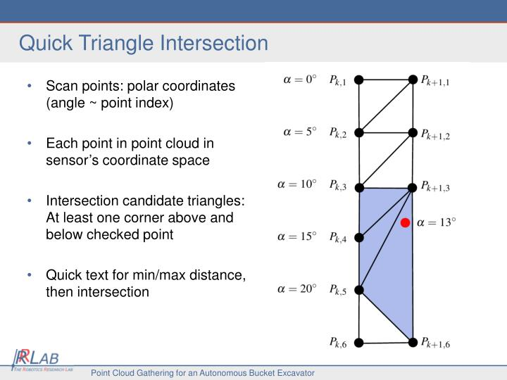 Quick Triangle Intersection