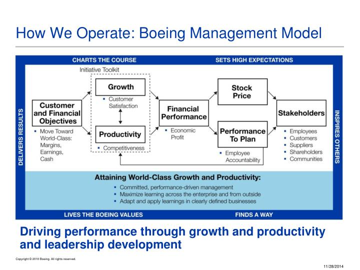 boeing management planning Management planning - the boeing company management planning boeing is an aerospace company, a manufacturer of commercial jetliners and military aircraftboeing also designs and manufactures rotorcraft, electronic and defense systems, missiles, satellites, launch vehicles and advanced information and communications systems (boeing company, 2010.