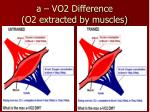 a vo2 difference o2 extracted by muscles