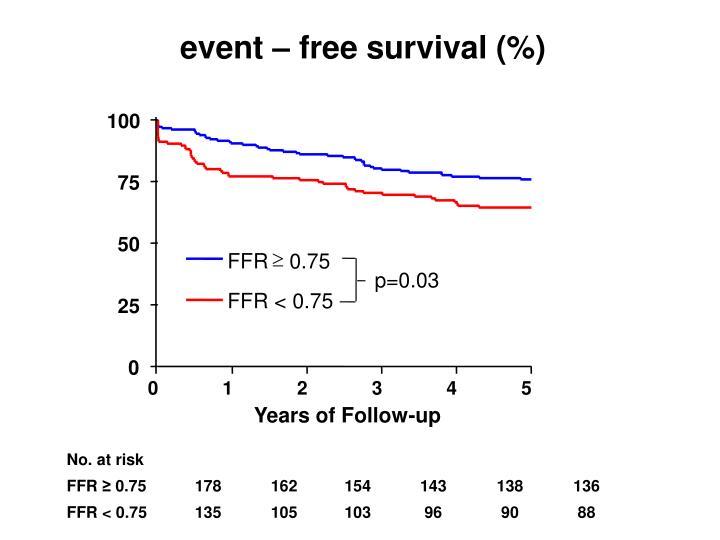 event – free survival (%)